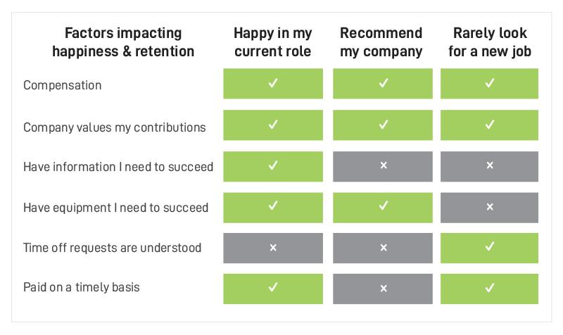 Driver Happiness Factors