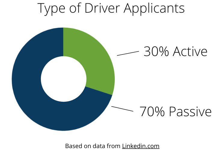 type of driver applicants